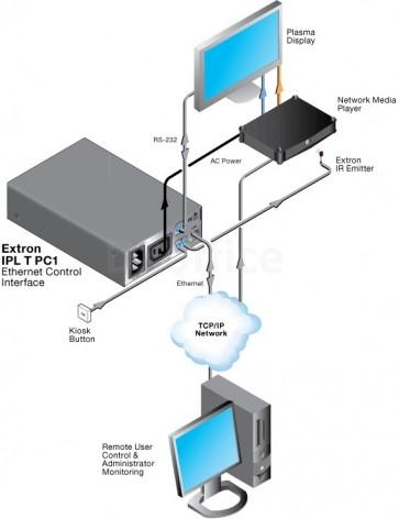 Extron IPL T PC1i