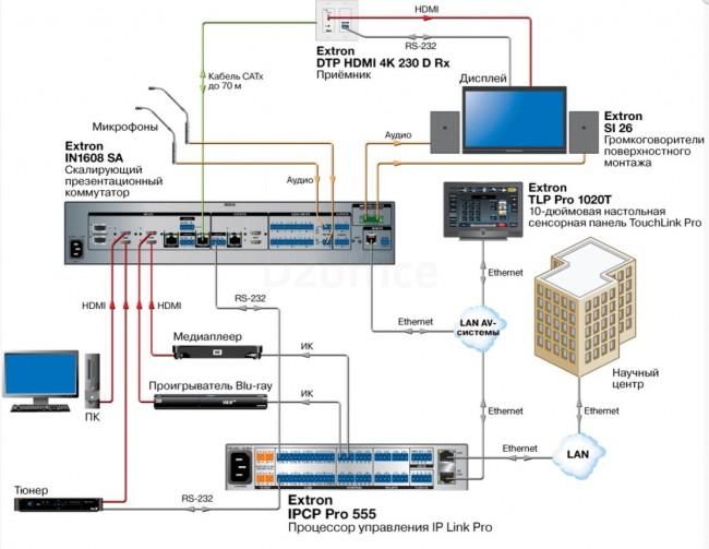 Extron IPCP Pro 555 - Контроллеры MediaLink - Extron
