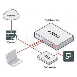 FortiRecorder VM License
