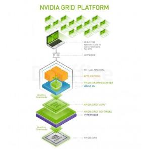 NVIDIA GRID vWS Subscription License 1 yr, 1 CCU